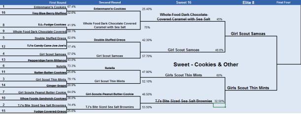 Snacket Edible 8 Sweet Cookies & Other