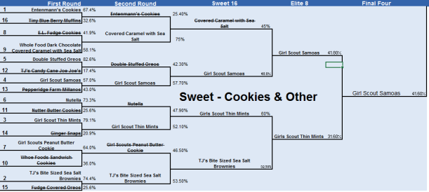 Snacket Champion Sweet Cookies & Other